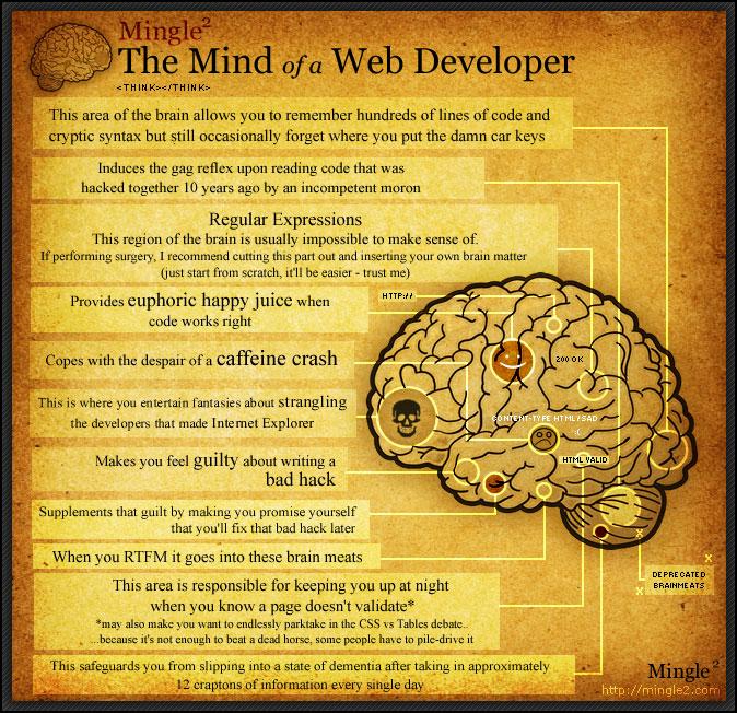 web-developer-mind